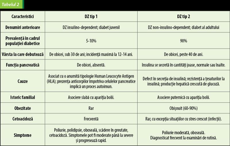 dieta zilnica diabet tip 2