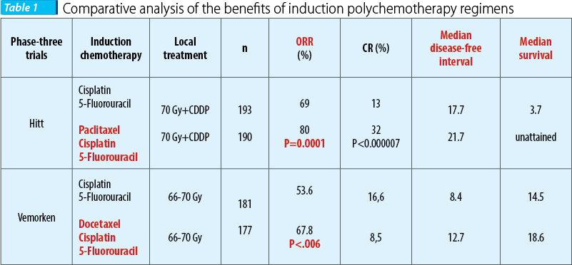 Comparative analysis of the benefits of induction polychemotherapy regimens