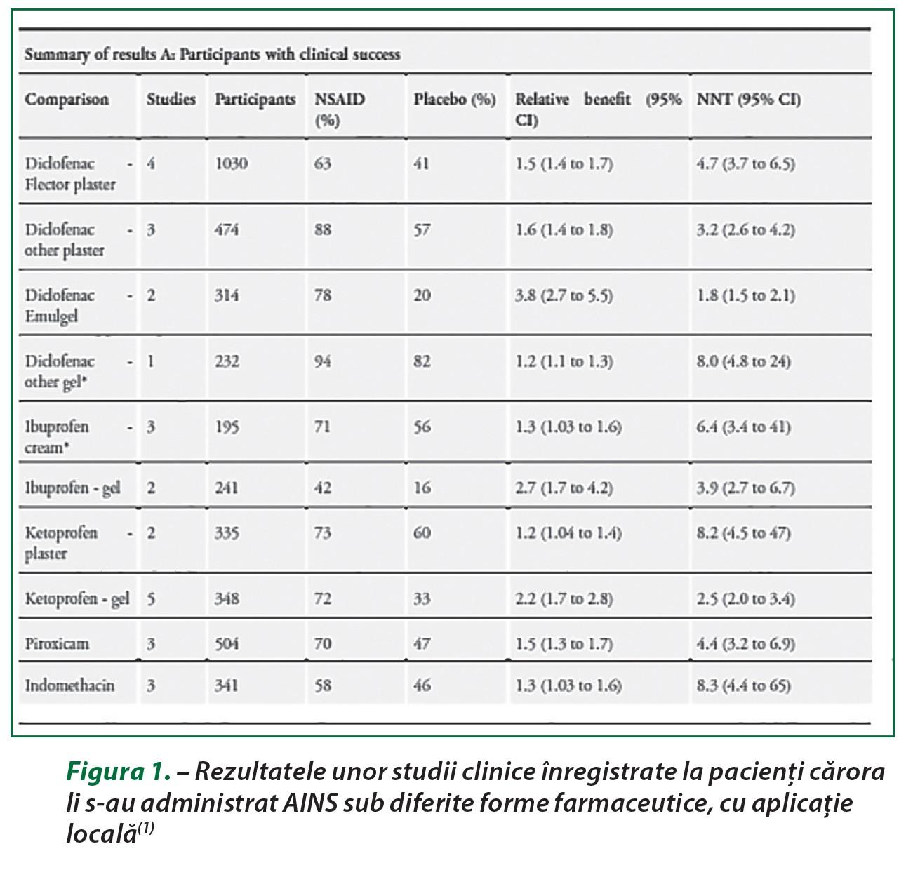 O. calea de recuperare a articulațiilor Butava inflamația articulară în artrita reumatoidă
