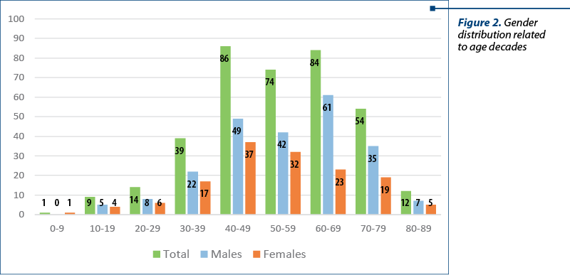 Figure 2. Gender distribution related  to age decades