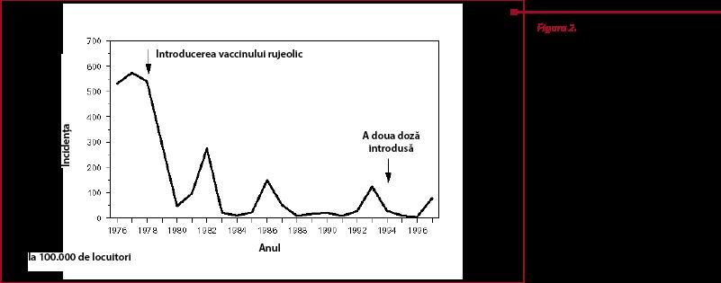 Ani Remarcabili Din Istoria Rujeolei și A Vaccinului Rujeolic