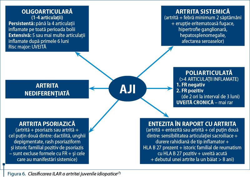 diagnostic de artrită articulară