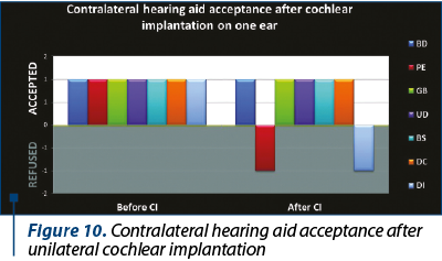 Figure 10. Contralateral hearing aid acceptance after unilateral cochlear implantation