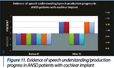 Figure 11. Evidence of speech understanding production progress in ANSD patients with cochlear impla