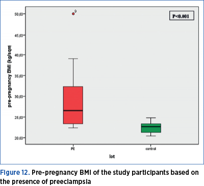 Figure 12. Pre-pregnancy BMI of the study participants based on the presence of preeclampsia