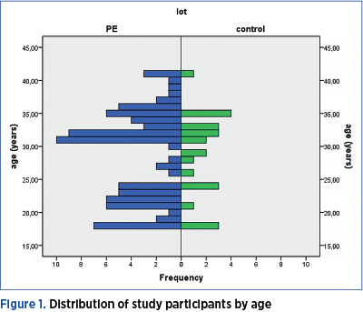 Figure 1. Distribution of study participants by age