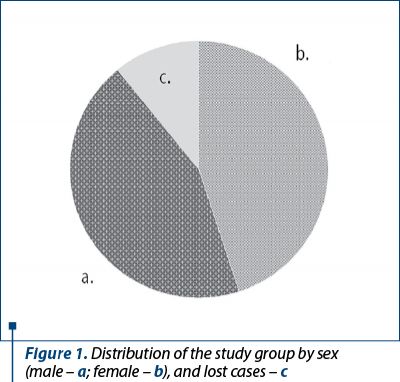 Figure 1. Distribution of the study group by sex