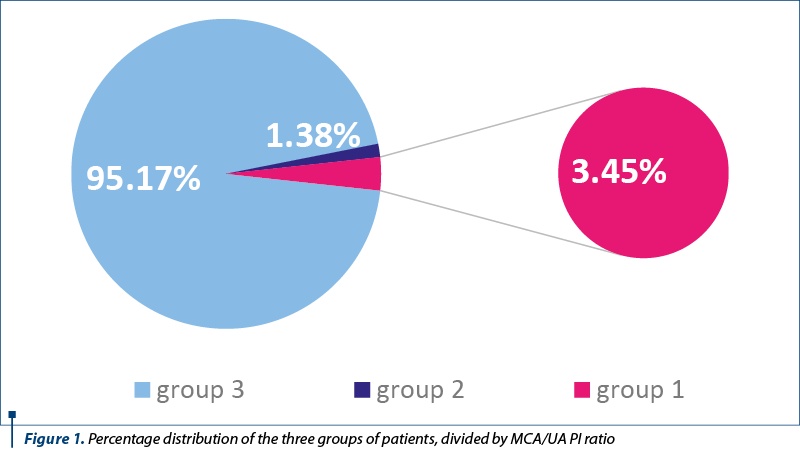 Figure 1. Percentage distribution of the three groups of patients, divided by MCA/UA PI ratio