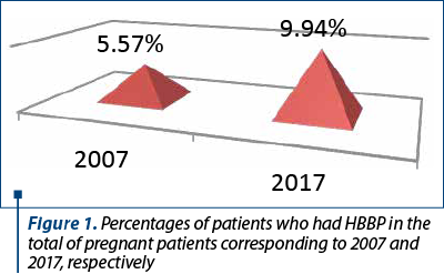 Figure 1. Percentages of patients who had HBBP in the total of pregnant patients corresponding to 2007 and 2017, respectively