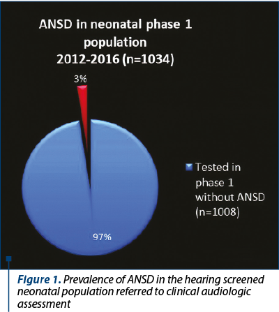 Figure 1. Prevalence of ANSD in the hearing screened neonatal population referred to clinical audiol