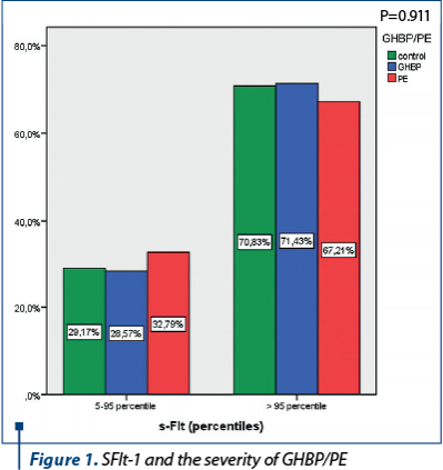 Figure 1. SFlt-1 and the severity of GHBP/PE