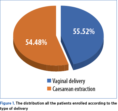 Figure 1. The distribution all the patients enrolled according to the type of delivery