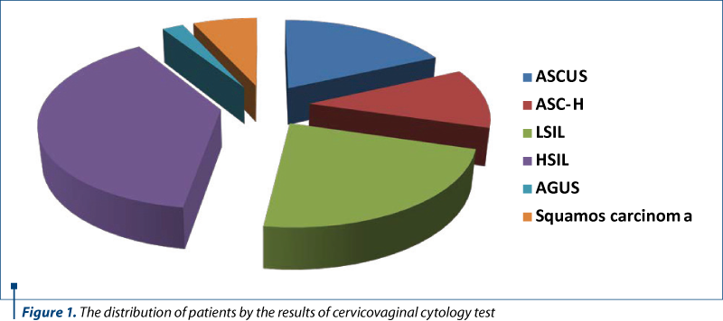 Figure 1. The distribution of patients by the results of cervicovaginal cytology test