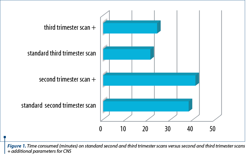 Figure 1. Time consumed (minutes) on standard second and third trimester scans versus second and thi
