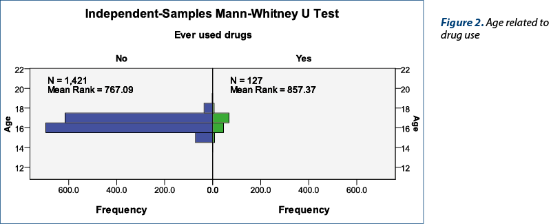 Figure 2. Age related to drug use