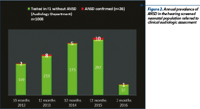 Figure 2. Annual prevalence of ANSD in the hearing screened neonatal population referred to clinical