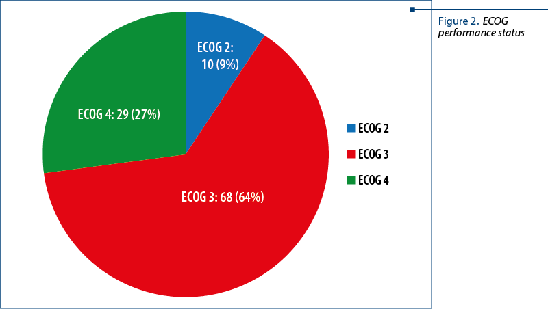 Figure 2. ECOG performance status