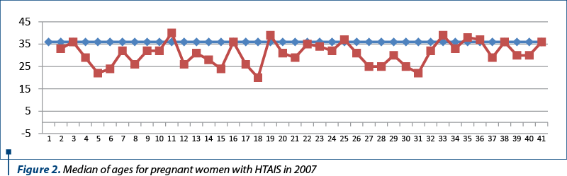 Figure 2. Median of ages for pregnant women with HTAIS in 2007
