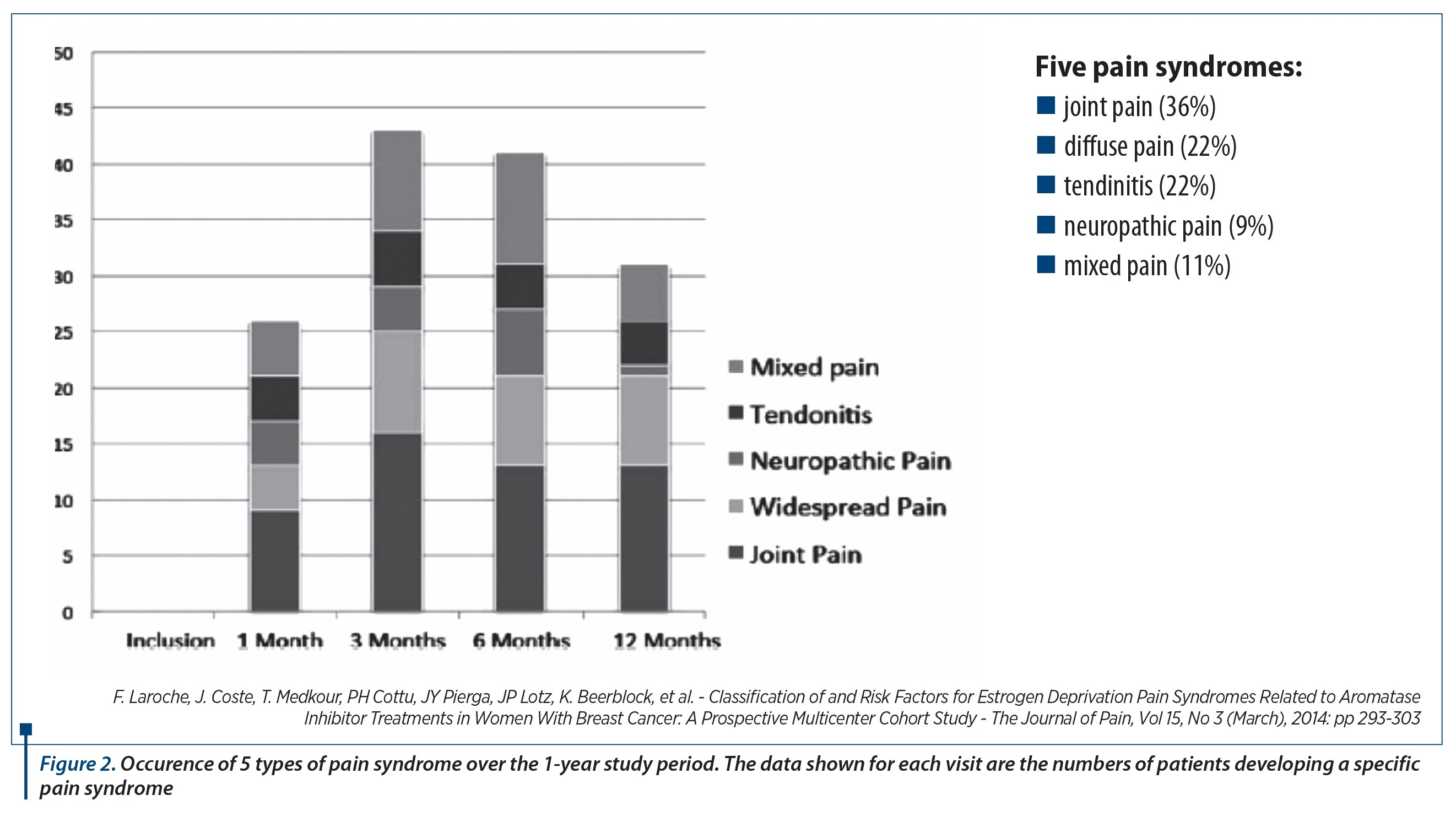 Figure 2 Occurence Of 5 Types Pain Syndrome Over The 1 Year Study Period Data Shown For Each Visit Are Numbers Patients Developing A