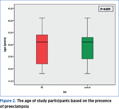 Figure 2. The age of study participants based on the presence  of preeclampsia