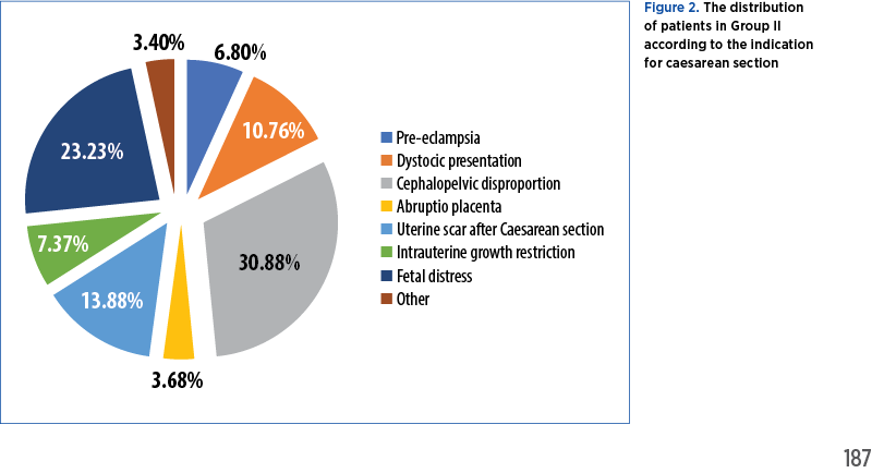 Figure 2. The distribution  of patients in Group II  according to the indication  for caesarean section