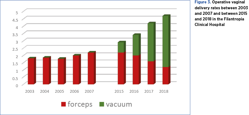 Figure 3. Operative vaginal delivery rates between 2003 and 2007 and between 2015 and 2018 in the Filantropia Clinical Hospital