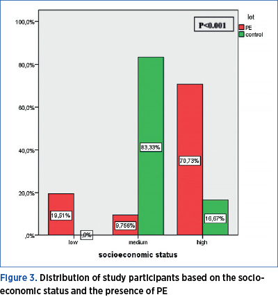 Figure 3. Distribution of study participants based on the socioeconomic status and the presence of PE