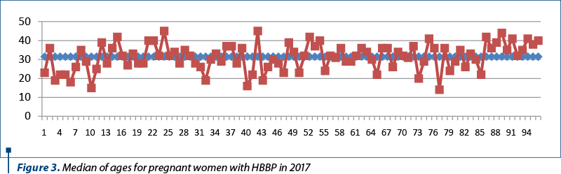 Figure 3. Median of ages for pregnant women with HBBP in 2017