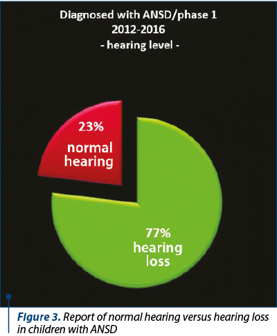 Figure 3. Report of normal hearing versus hearing loss in children with ANSD