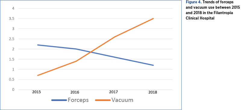 Figure 4. Trends of forceps and vacuum use between 2015 and 2018 in the Filantropia Clinical Hospital