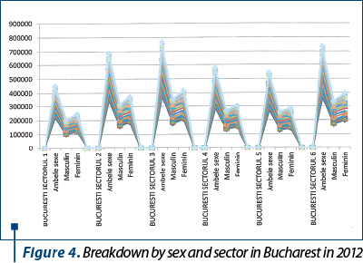 Figure 4. Breakdown by sex and sector in Bucharest in 2012