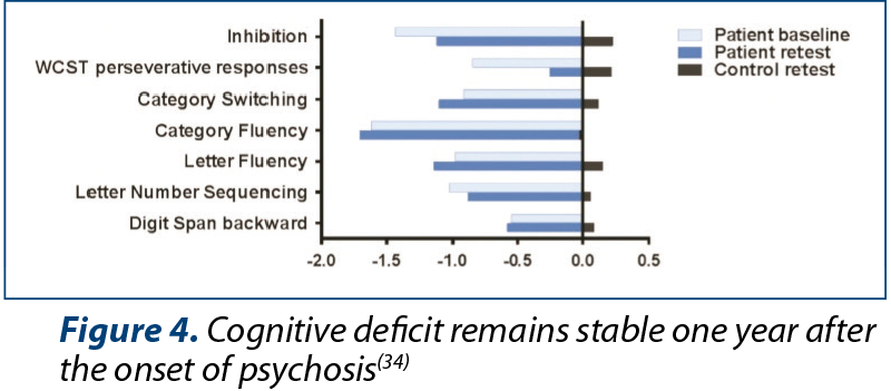 Figure 4. Cognitive deficit remains stable one year after the onset of psychosis(34)