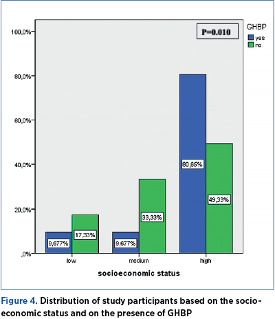 Figure 4. Distribution of study participants based on the socioeconomic status and on the presence of GHBP