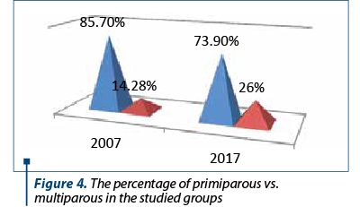Figure 4. The percentage of primiparous vs. multiparous in the studied groups