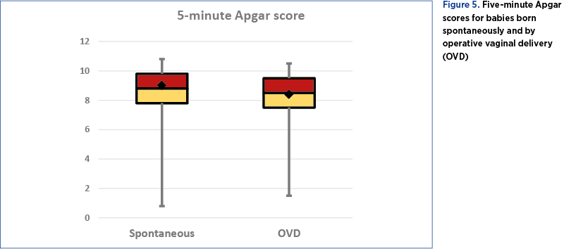 Figure 5. Five-minute Apgar scores for babies born  spontaneously and by  operative vaginal delivery (OVD)