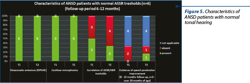 Figure 5. Characteristics of ANSD patients with normal tonal hearing
