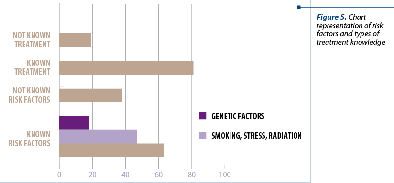 Figure 5. Chart representation of risk factors and types of treatment knowledge