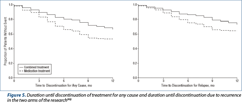 Figure 5. Duration until discontinuation of treatment for any cause and duration until discontinuation due to recurrence in the two arms of the research(46)