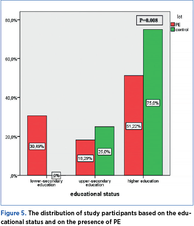 Figure 5. The distribution of study participants based on the educational status and on the presence of PE