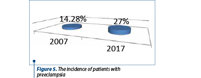 Figure 5. The incidence of patients with