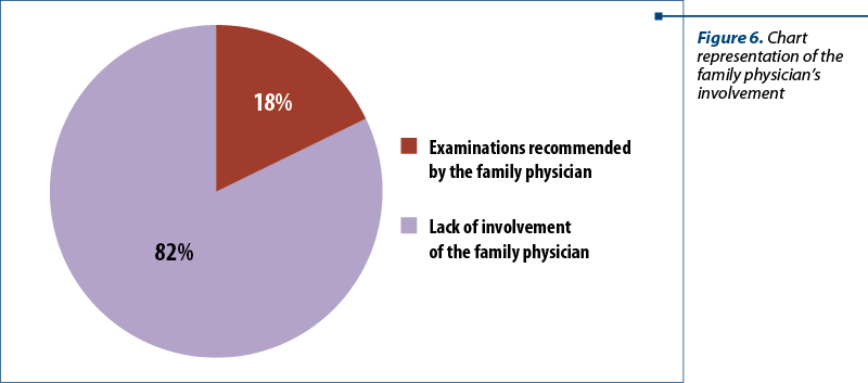 Figure 6. Chart representation of the family physician's involvement