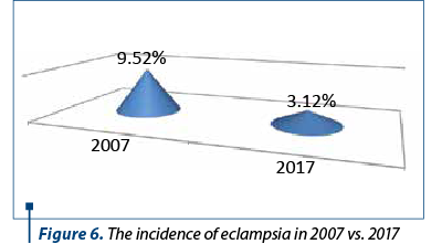 Figure 6. The incidence of eclampsia in 2007 vs. 2017