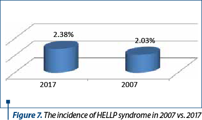 Figure 7. The incidence of HELLP syndrome in 2007 vs. 2017
