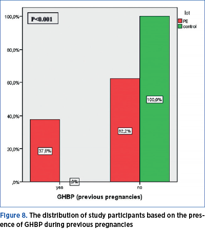 Figure 8. The distribution of study participants based on the presence of GHBP during previous pregnancies