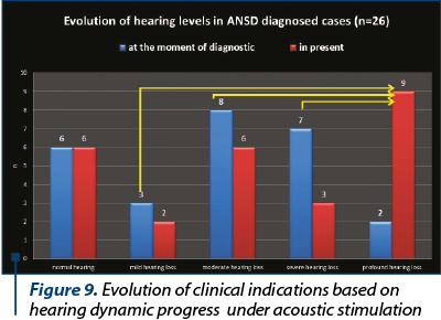 Figure 9. Evolution of clinical indications based on hearing dynamic progress  under acoustic stimul