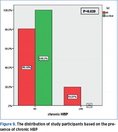 Figure 9. The distribution of study participants based on the pre­sence of chronic HBP
