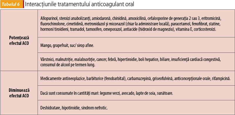 Interacțiunile tratamentului anticoagulant oral