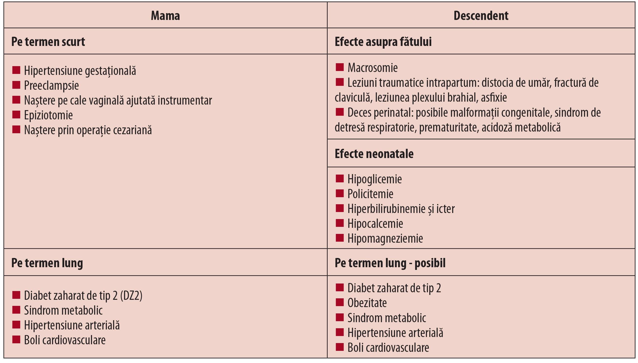 Hiperinsulinemie simptome