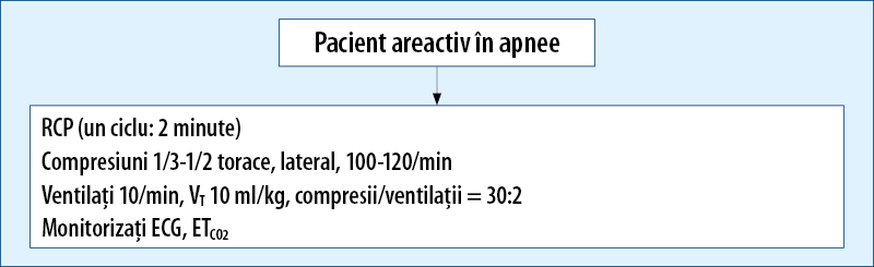 pacient areactiv in apnee