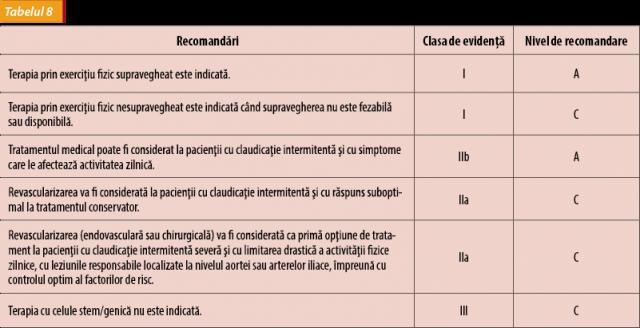boală ocluzivă arterială cronică a extremităților inferioare